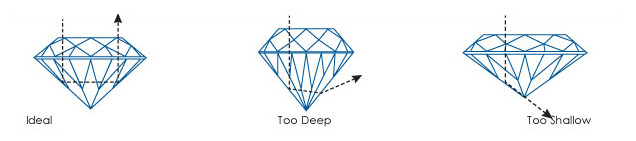 Visit Van Scoy Diamond to learn more about the 4 C's